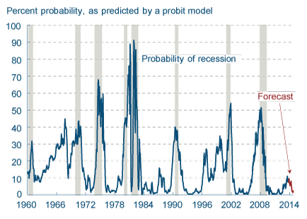 Recession Probability based on Yield Curve Chart October 2013