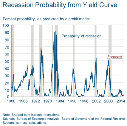 Recession Probability from Yield Curve - TSPAG July 2014