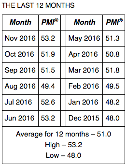 November PMI TSP allocation guide