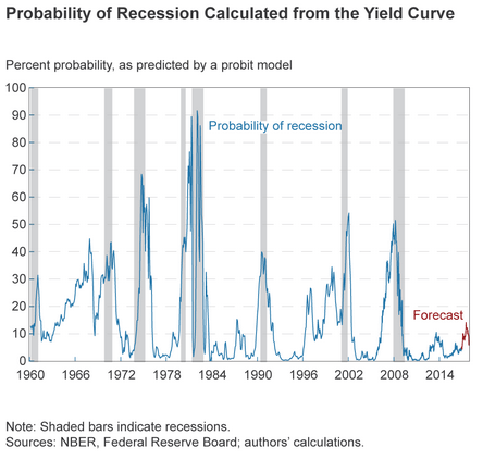 recession probability thrift savings plan