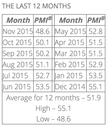 TSP Allocation Guide November PMI