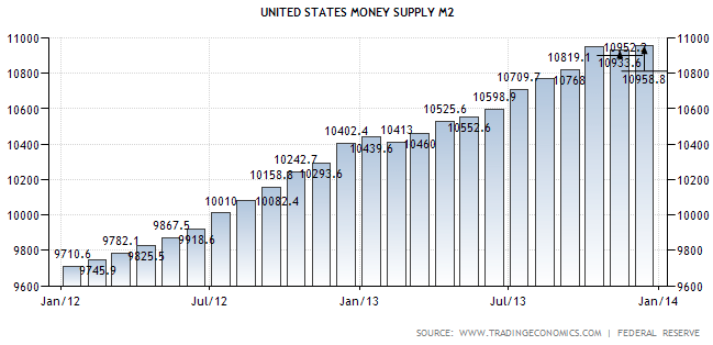 US Money Supply M2 - TSP Allocation Guide