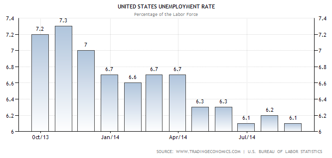 US Unemployment Rate August 2014 - TSP Allocation
