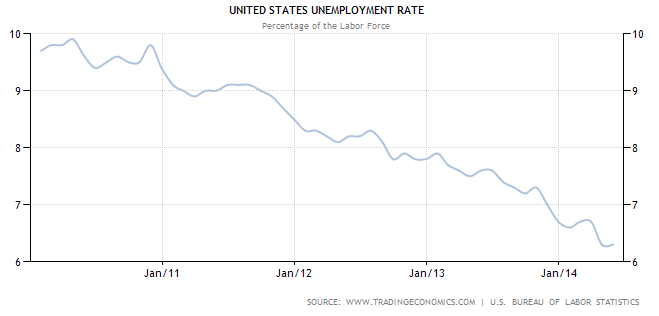 Unemployment Rate May 2014 TSP Allocation Guide
