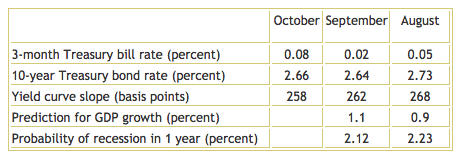 Yield Curve Table October 2013 - TSP Allocation Guide