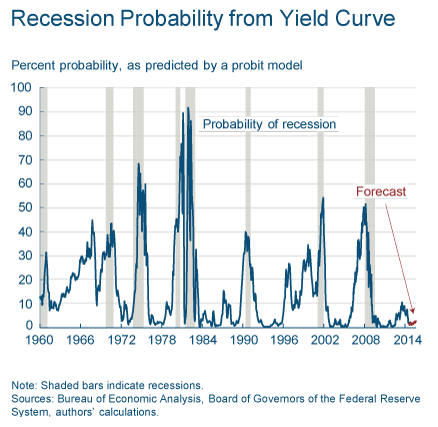 recession probability from yield curve September 2014