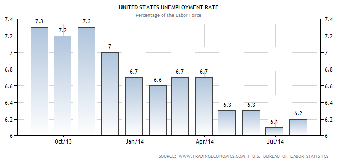 unemployment rate August 2014 - Thrift Savings Plan Allocation Guide