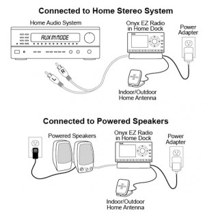 XM Onyx EZR with Home Kit SXEZR1H1  Home Satellite Radios  Dock and Play Radios  SiriusXM Radios