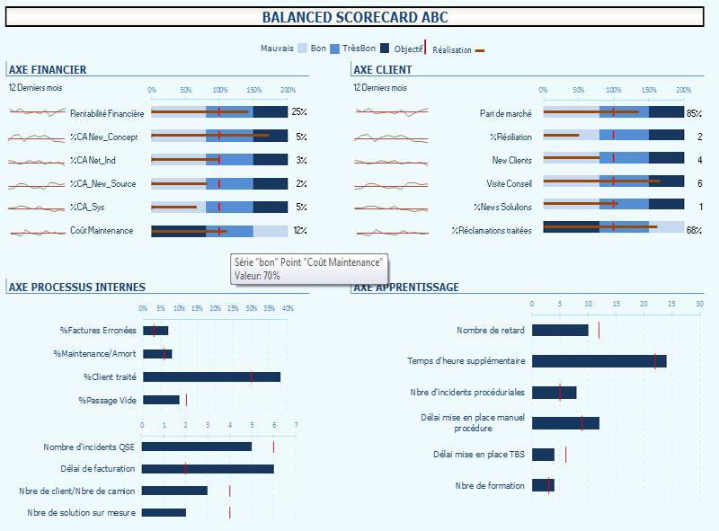 Exemple mise en place tableau de bord de la direction for Plan directeur gratuit