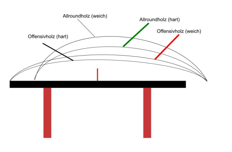 Vergleich Allroundholz (Hart und Weich) - Offensivholz (Hart und Weich) - gleicher Belag