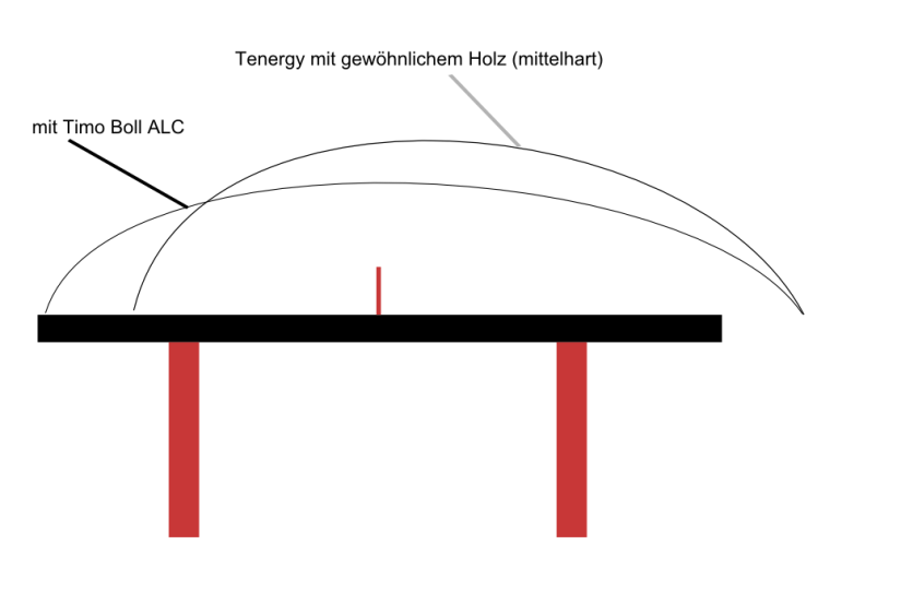 Tenergy Ballflugkurve