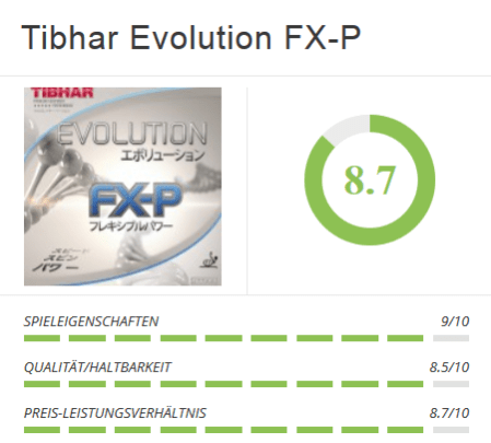 Tibhar Evolution FX-P Chart