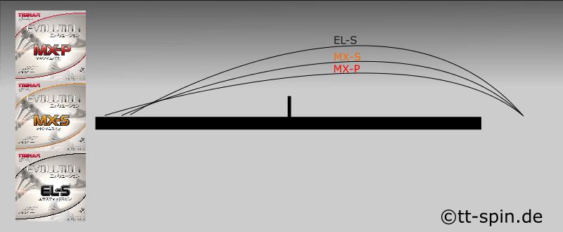 Tibhar Evolution MX-P MX-S EL-S Spinkurven Vergleich