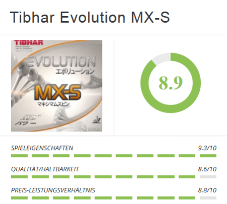 Tibhar Evolution MX-S Chart
