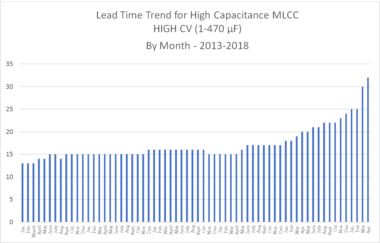 hight resolution of high capacitance mlcc lead time trends january 2013 to april 2018 chart