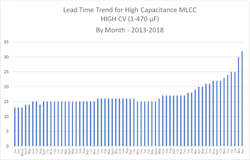 small resolution of high capacitance mlcc lead time trends january 2013 to april 2018 chart