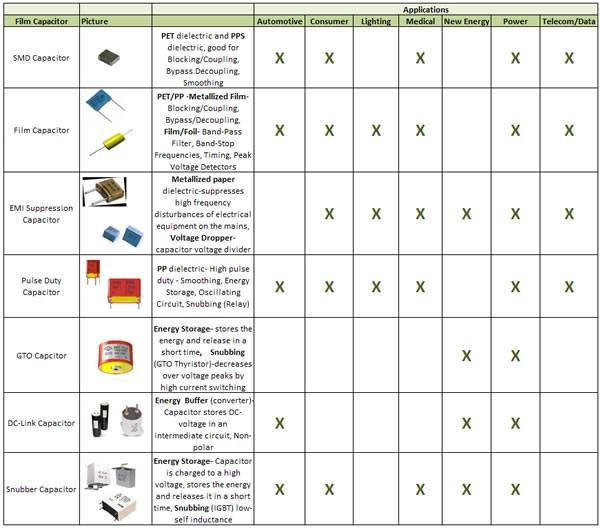 A Look At Film Capacitors Tti Inc