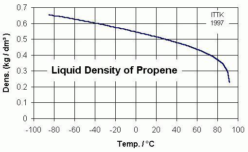 propylene pressure temperature diagram to ford e 350 parts kit - institut für technische thermodynamik und kältetechnik -mitarbeiter eigenschaften von ...
