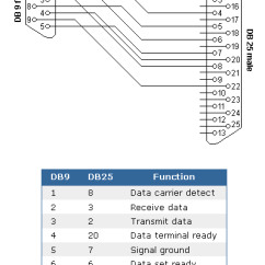 Serial Cable Wiring Diagram 1998 Ford F150 Radio Diagrams Of Pinouts By Total Technology Management