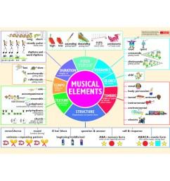 musical elements wall chart [ 900 x 900 Pixel ]