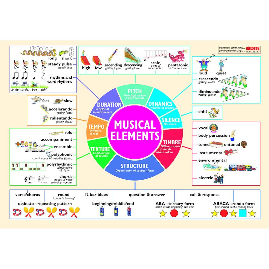 medium resolution of musical elements wall chart