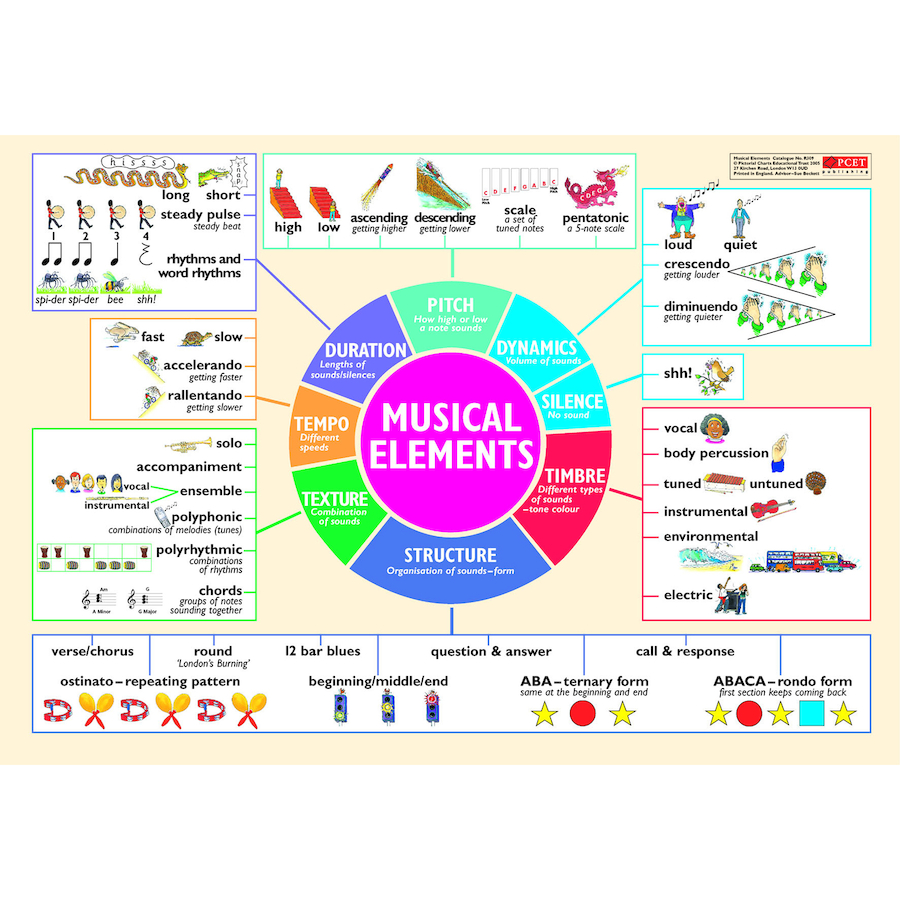 hight resolution of musical elements wall chart