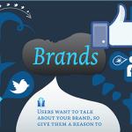 Social Media & Brand Management