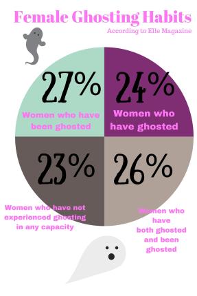 Female Ghosting Habits