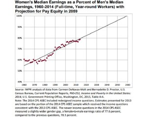 The graph that shows the projection of the wage gap. Screen captured from the Institute for Women's Policy Research website.
