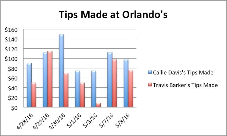 tip graph