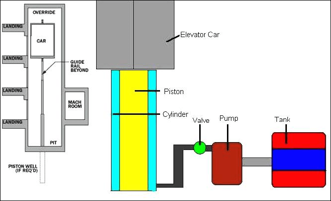 Engine Work Diagram On The Simple Parts Of Engine Diagram With Labels