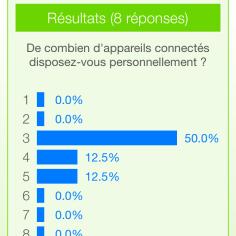 Résultats du sondage - CheckMe