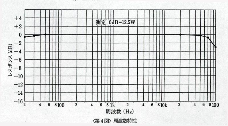 Hashimoto KT-88 UL Push Pull