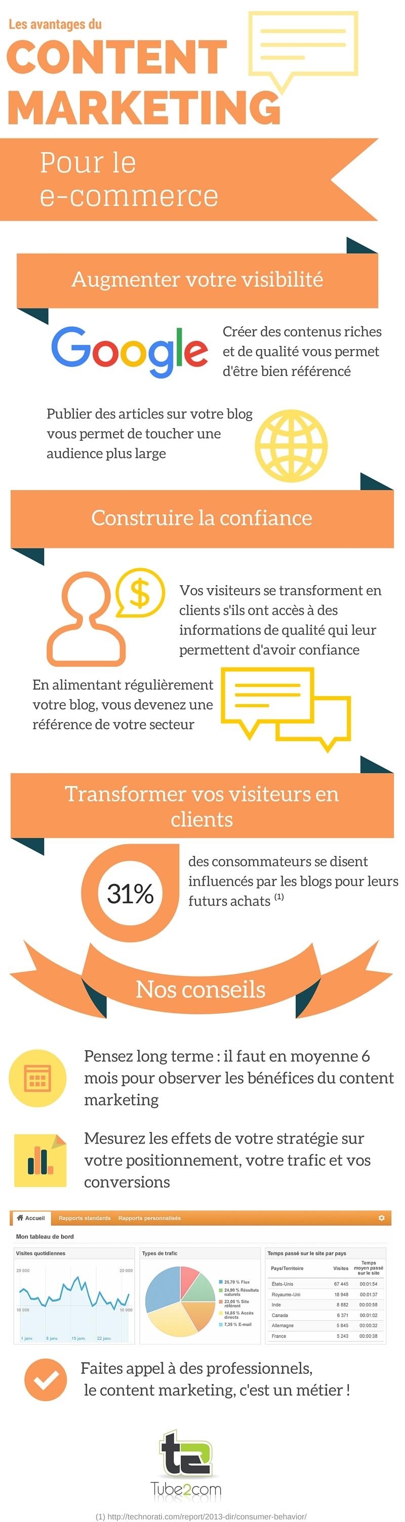 infographie content marketing e-commerce