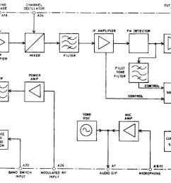 figure 1 rf board block diagram [ 1268 x 847 Pixel ]