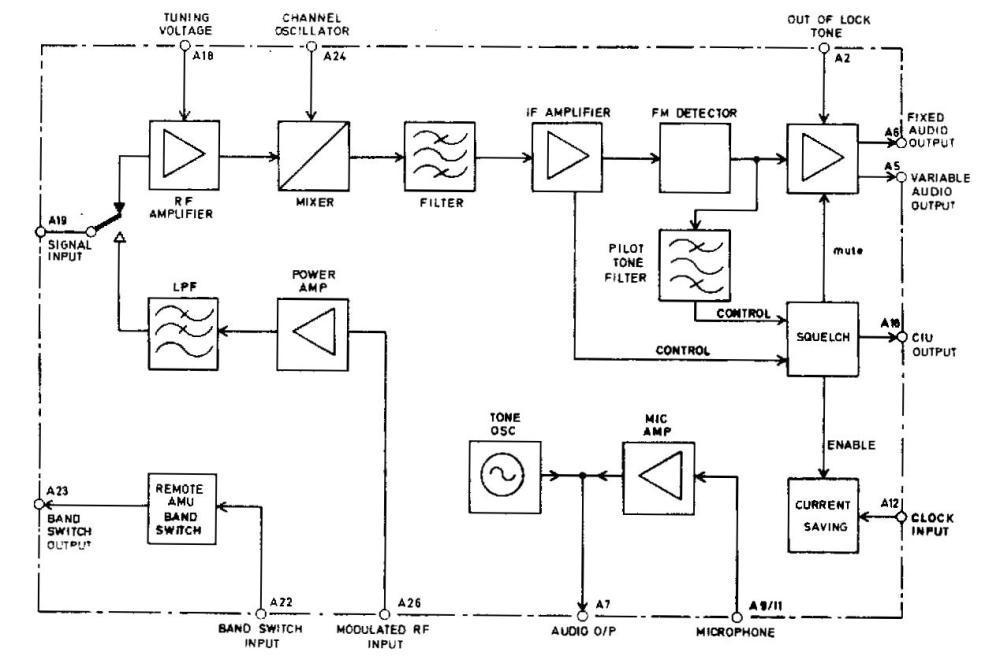 medium resolution of figure 1 rf board block diagram