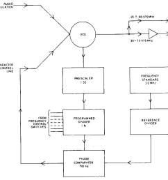 figure 2 synthesiser board block diagram [ 1229 x 1049 Pixel ]