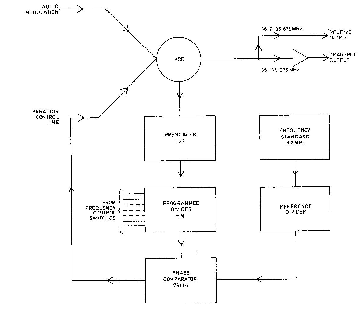 hight resolution of figure 2 synthesiser board block diagram