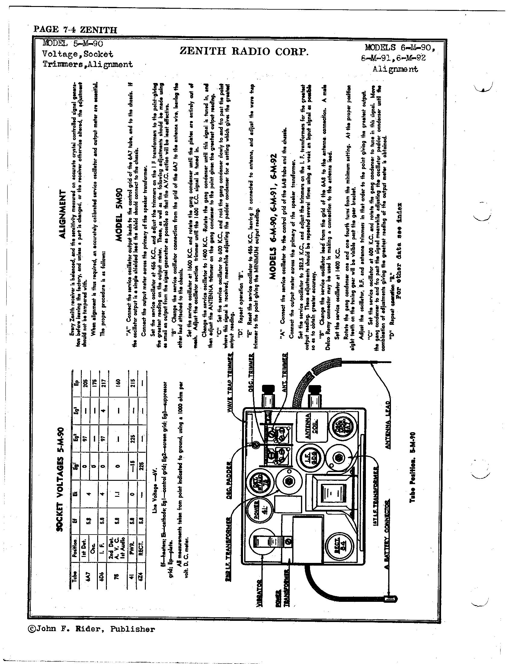 Zenith Radio Corp 5 M 90