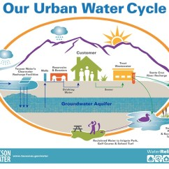 Water Cycle Diagram With Questions Three Way Switch Wiring Power At Light Our Urban | Official Website Of The City Tucson