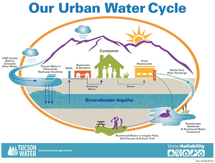 water cycle diagram with questions corsa d cd30 wiring our urban | official website of the city tucson