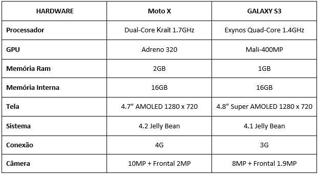 Galaxy S III ou Moto X