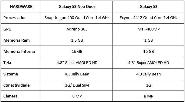 S3 Neo vs S3