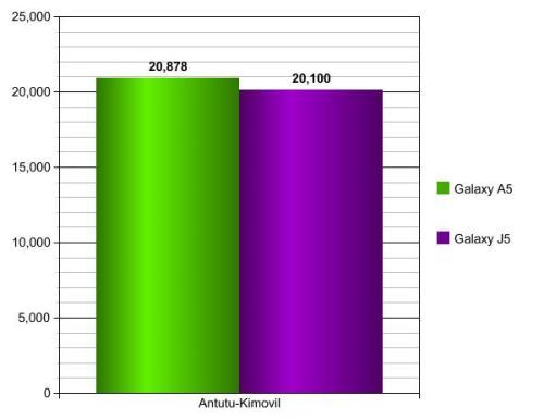 Galaxy J5 vs Galaxy A5