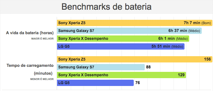 bateria Xperia X Performance