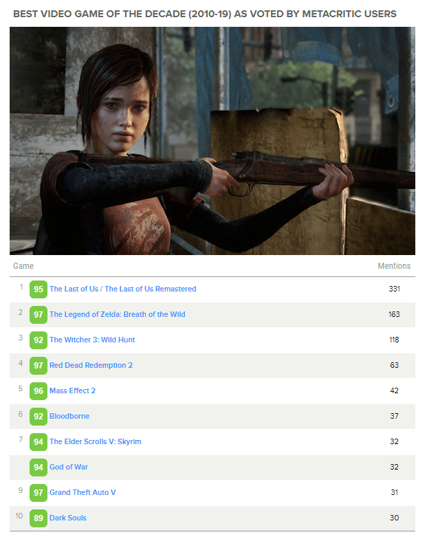 Best video games of the decade by Metacritic users