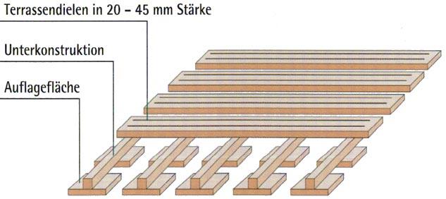 Holz Terrassen Dielen Verlegen Untergrund Unterkonstruktion Und
