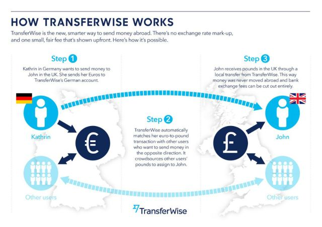 So funktioniert Transferwise (Infografik)