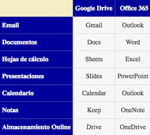 google drive vs office 365 apps