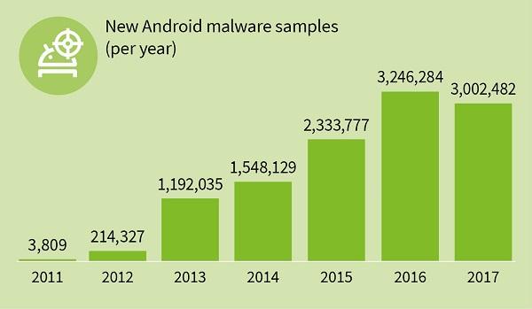 virus android gdata